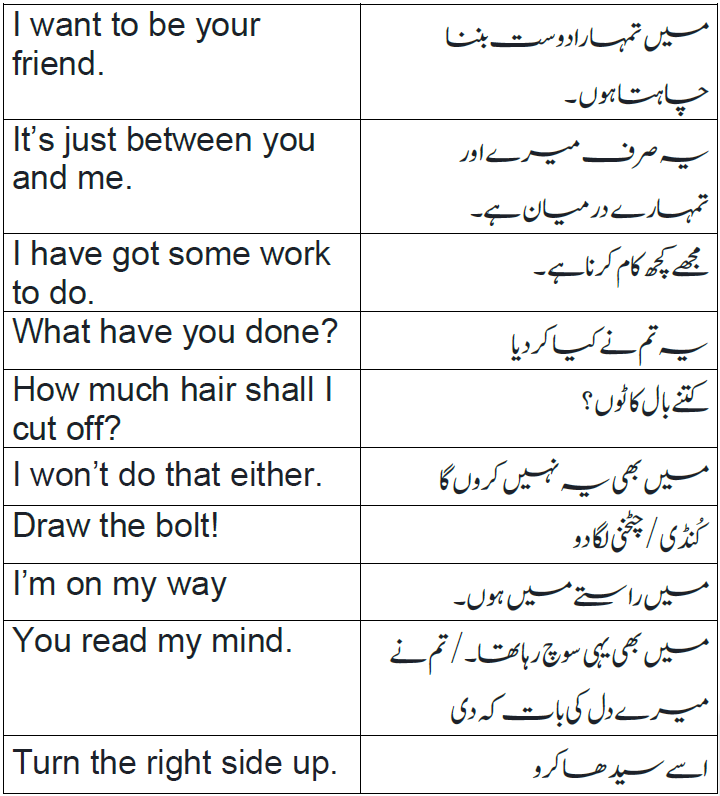English to Urdu Sentences | Spoken English Set 18, With PDF