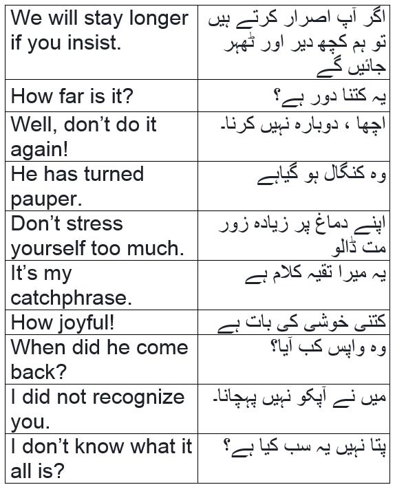 English to Urdu Sentences | Spoken English Set 17, With PDF