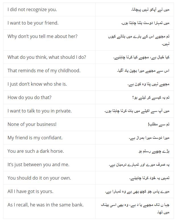 Daily Use English Sentences With Urdu Translation and PDF, Set-6