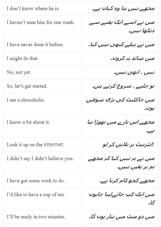 Daily Use English Sentences With Urdu Translation and PDF, Set-7