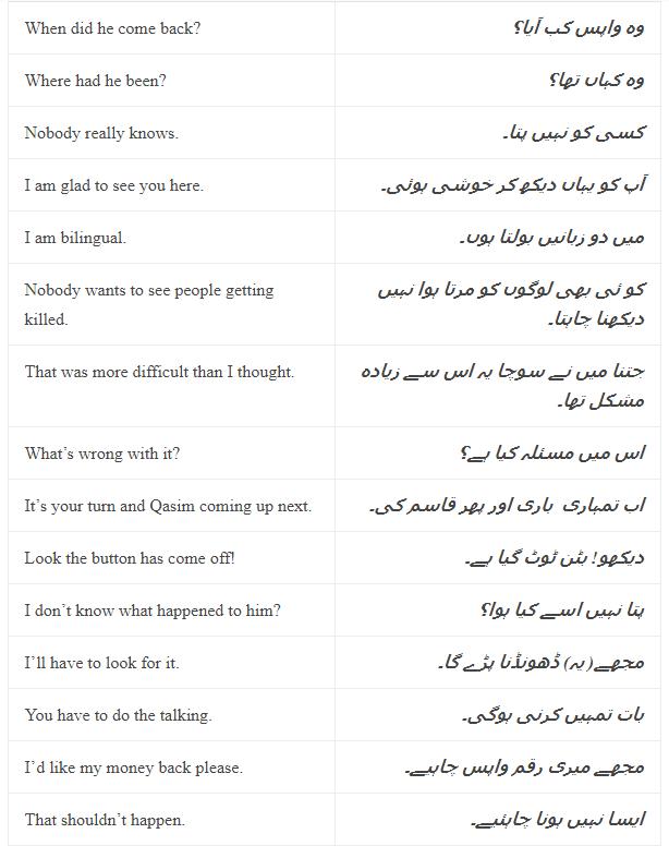 Daily Use English Sentences With Urdu Translation and PDF, Set-8